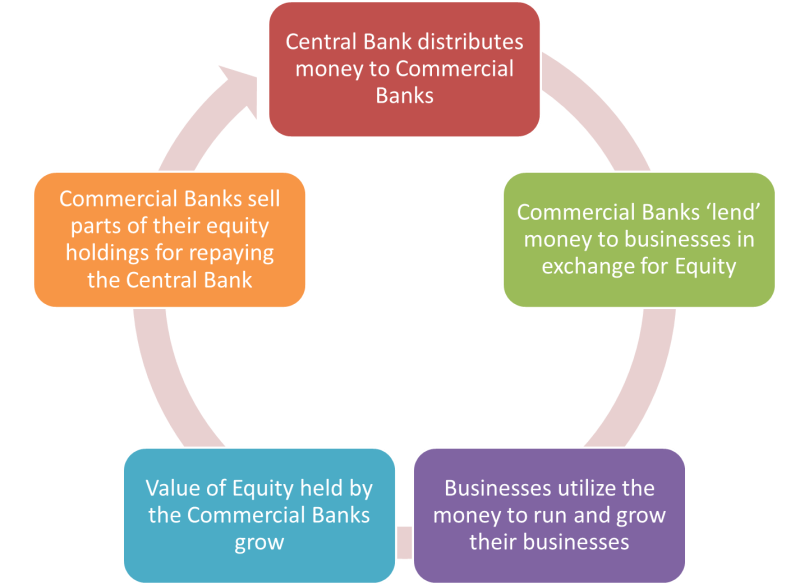 islamic-banking-cycle